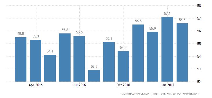 US Services Sector Growth At 16-Month High: ISM