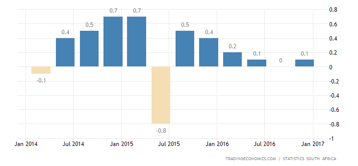South African GDP Unexpectedly Shrinks 0.3% in Q4