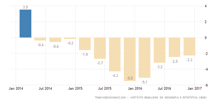 Brazil Economy Contracts 2.5% YoY In Q4