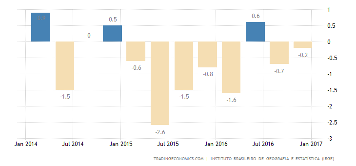 Brazil GDP Shrinks More Than Expected In Q4