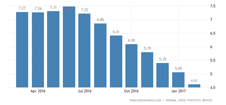 Russia Inflation Rate Slows To New 4-1/2-Year Low