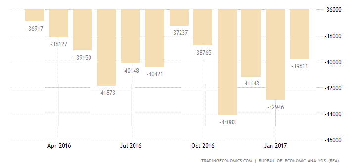 US Trade Gap Largest Since March 2012
