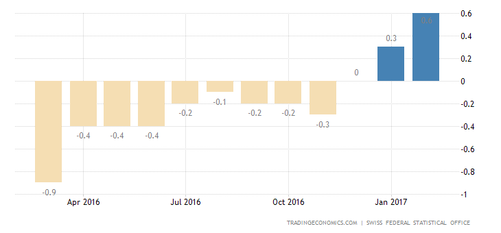 Swiss Inflation Rate Highest Since June 2011
