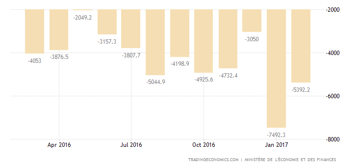 France Posts Largest Trade Gap On Record In January