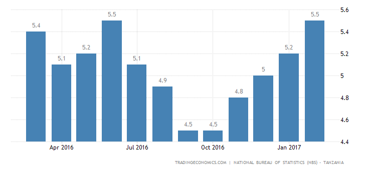 Tanzania Inflation Rate Rises To 5.5% In February
