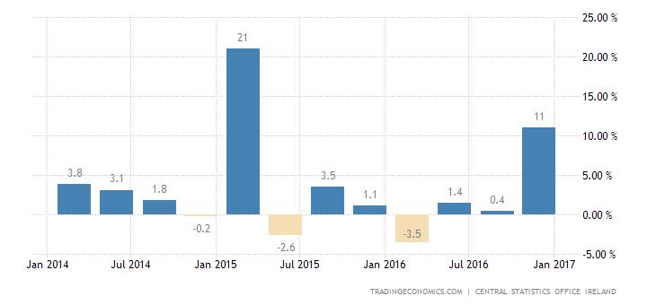 Irish Economy Grows 2.5% In Q4