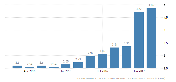Mexico Inflation Rate Highest Since 2010