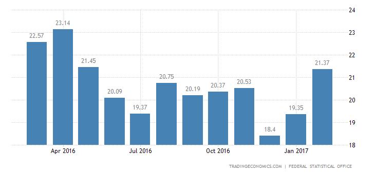 German Trade Surplus Rises In January