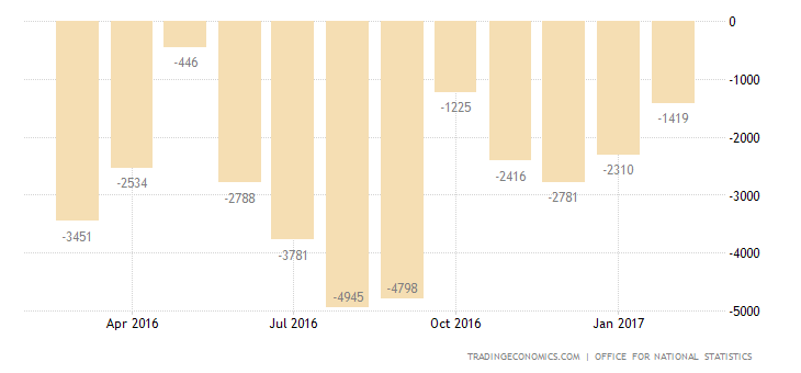 UK Trade Deficit Narrows Slightly In January
