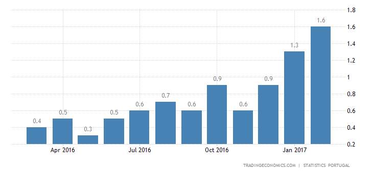Portugal Inflation Rate Rises to 1.6% In February