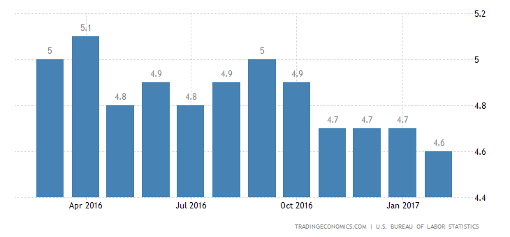 US Jobless Rate Falls To 4.7% In February