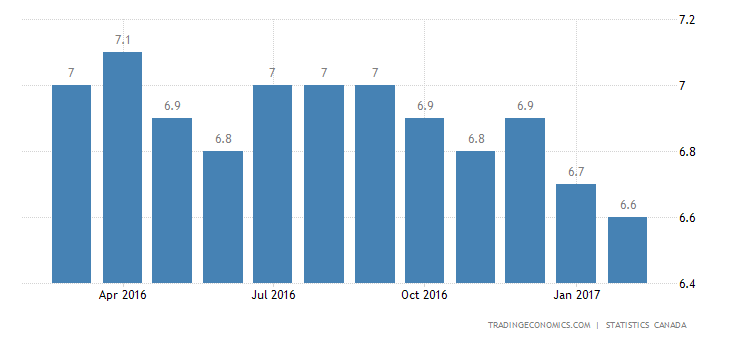 Canada Jobless Rate At 2-Year Low Of 6.6%