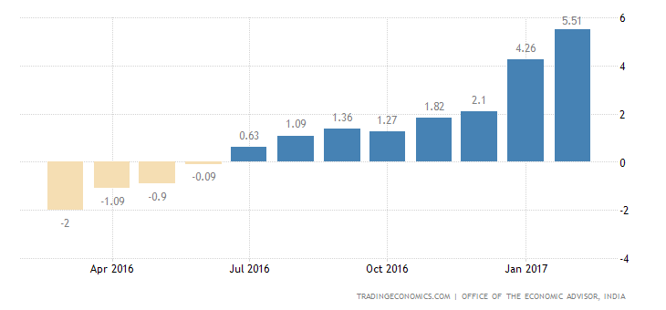 India WPI Rises The Most In Over 3 Years