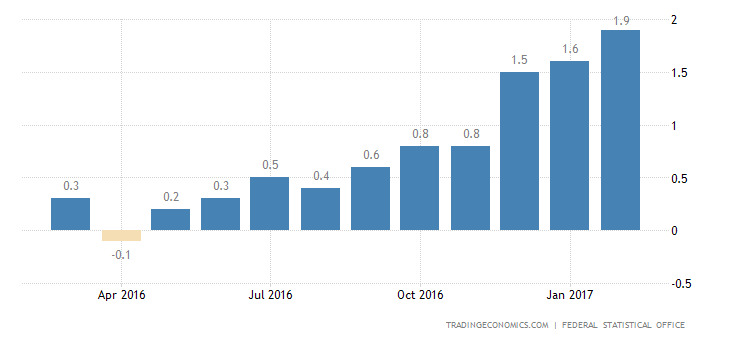 German Inflation Rate Confirmed At Highest Level In 4-1/2 Years