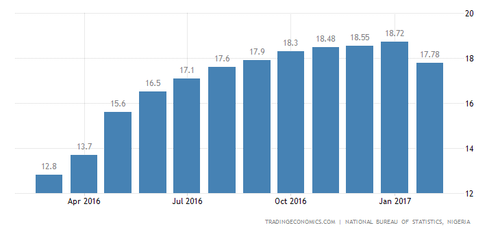 Nigeria Inflation Rate Slows to 17.78% in February