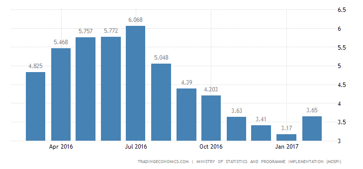 India Consumer Inflation Rises More Than Expected