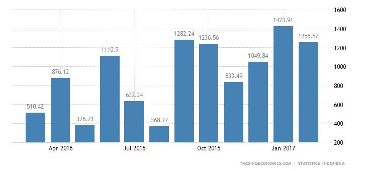 Indonesia Trade Surplus Widens In February