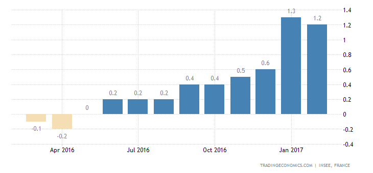 France Inflation Rate Confirmed At 1.2% In February