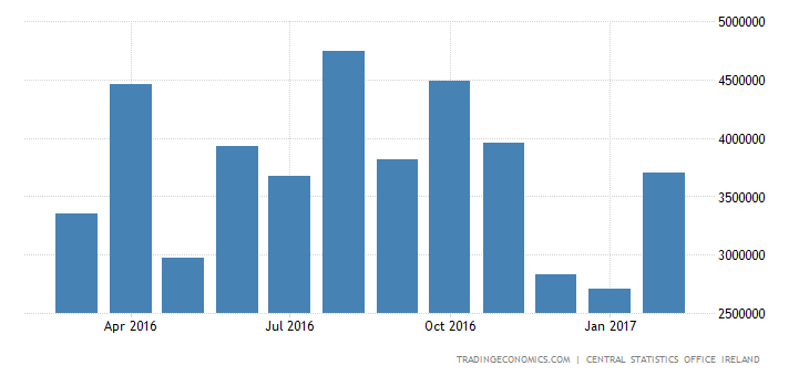 Irish Trade Surplus Reaches Record High
