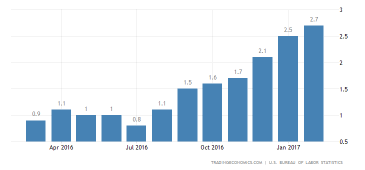 US Inflation Rate Rises To 2.7%, Highest Since March 2012