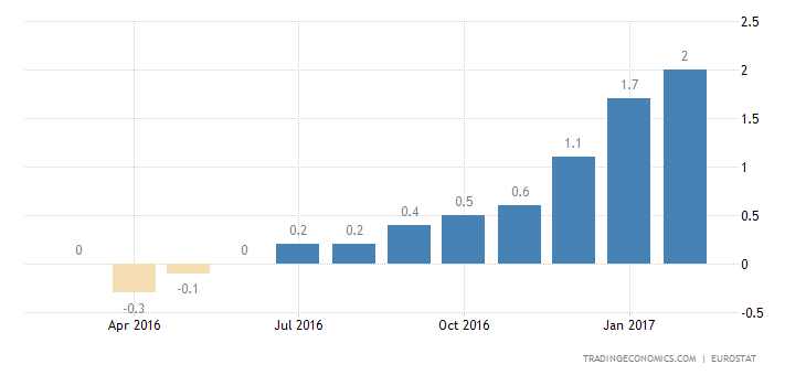 Euro Area Inflation Rate Confirmed At 4-Year High Of 2%