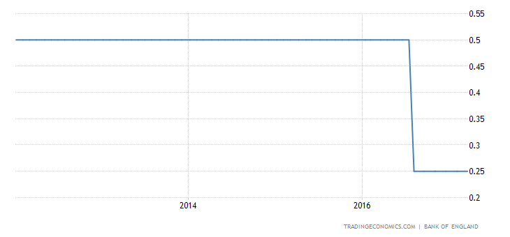 UK Leaves Key Rate Steady At 0.25%