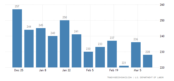 Jobless Claims Drop to 241K