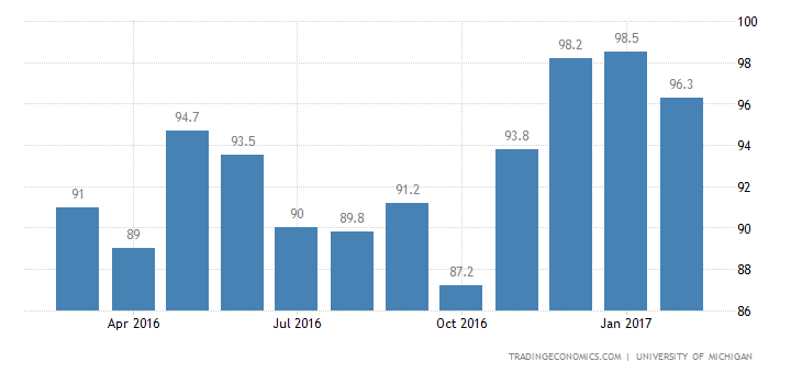 US Consumer Sentiment Remains Near 13 Year High