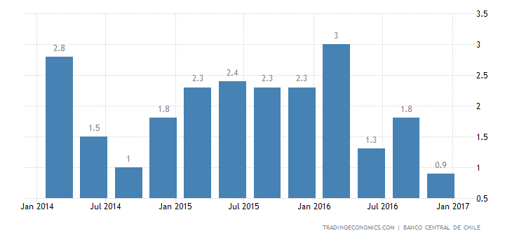 Chile Annual GDP Growth Slows To 0.5% In Q4