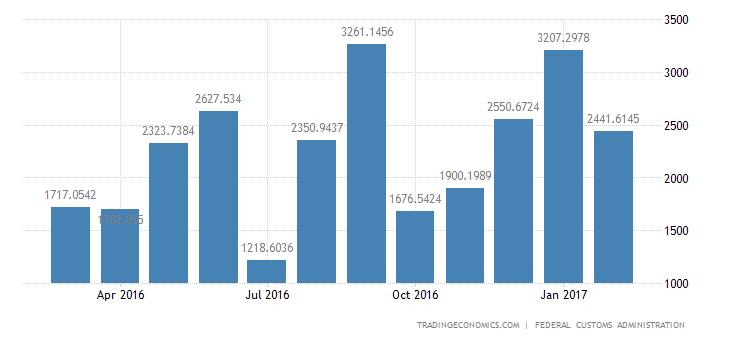 Switzerland Trade Surplus Narrows In February