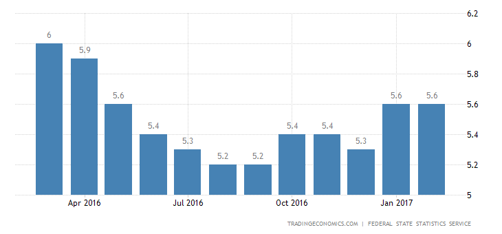 Russia Jobless Rate Steady At 5.6% In February