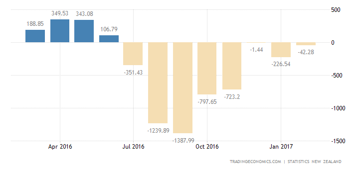 New Zealand February Trade Deficit Largest Since 2007