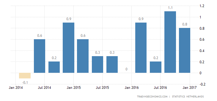 Dutch GDP Growth Revised Up Slightly To 0.6% In Q4