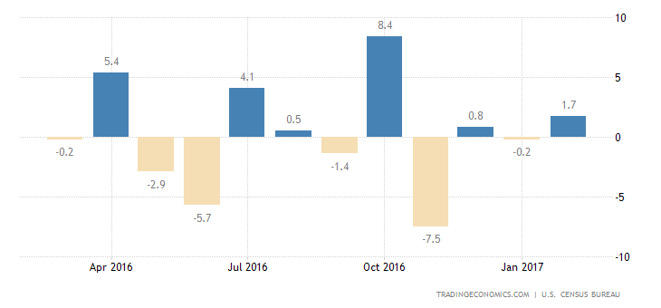US Durable Goods Orders Above Expectations