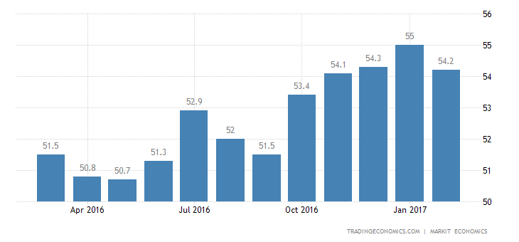 US Manufacturing PMI Down To 5-Month Low: Markit