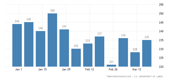 US Initial Jobless Claims Revised Up To 261K