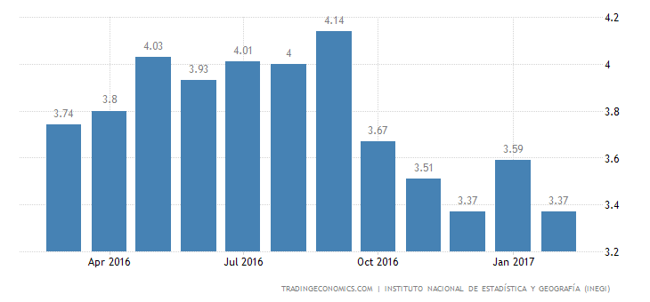 Mexico Jobless Rate Drops To 3.4% In February