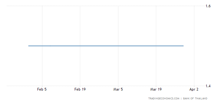 Thailand Holds Key Rate Steady At 1.5%