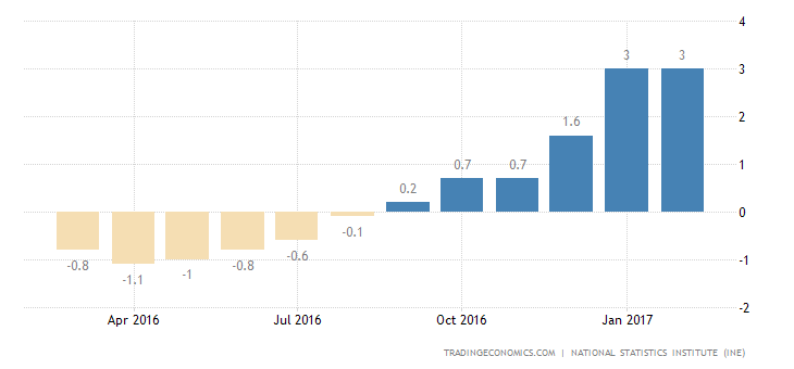 Spain Inflation Rate Down To 3-Month Low Of 2.3%