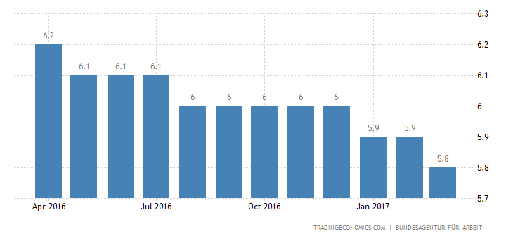 German Unemployment Rate Steady At 36-Year Low