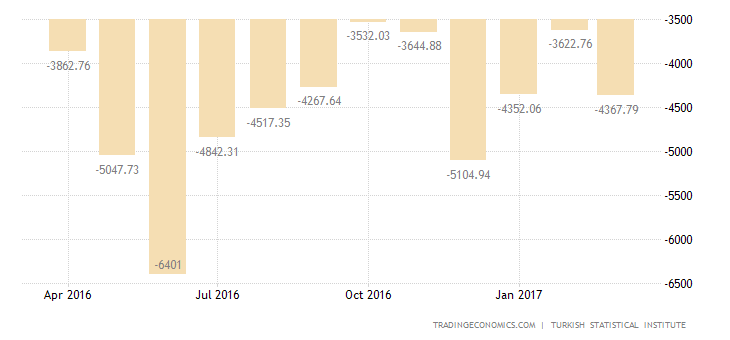 Turkey Trade Gap Widens 15% YoY In February