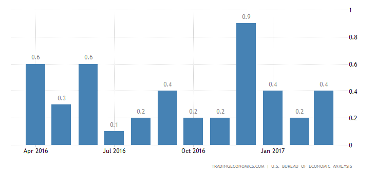 US Personal Spending Rises The Least In 6 Months