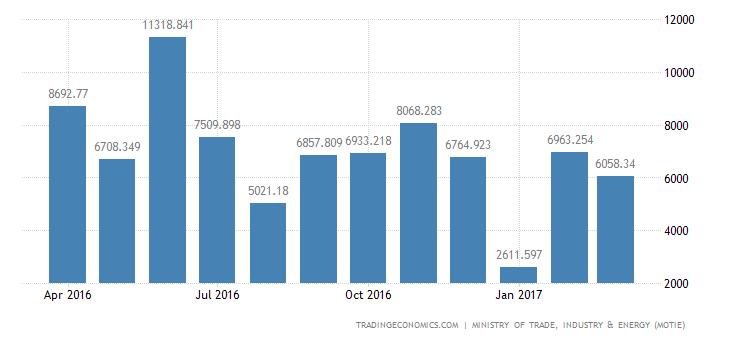 South Korea Trade Surplus Narrows In March