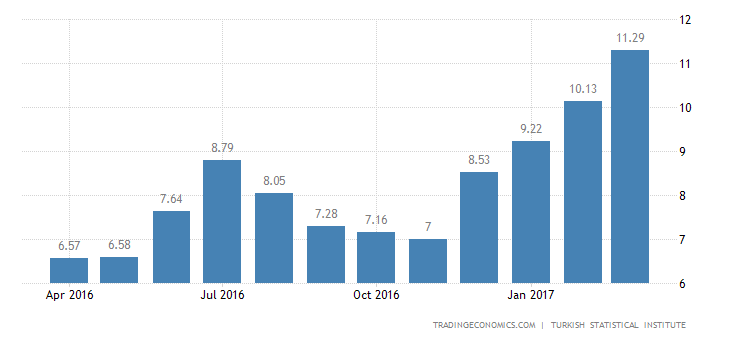 Turkish Inflation Rate At Near 8-1/2 Year High In March