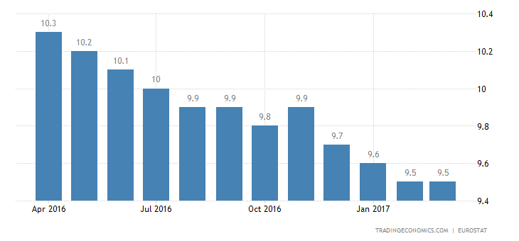 Eurozone Jobless Rate Falls To Near 8-Year Low Of 9.5%