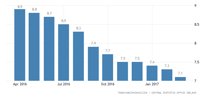 Irish Jobless Rate Falls To Nearly 9-Year Low