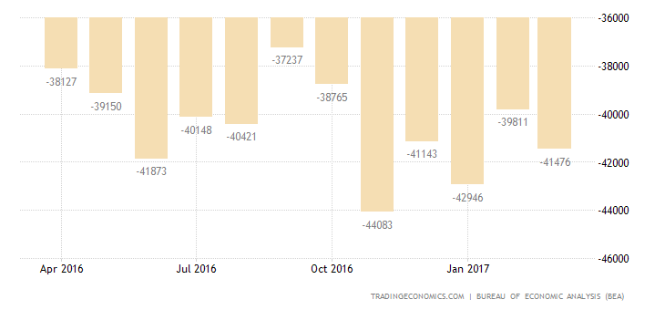 US Trade Deficit Lower Than Expected