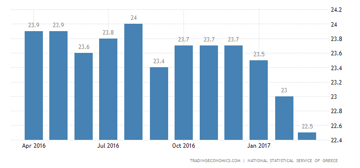 Greek Jobless Rate Steady At 23.5% In January