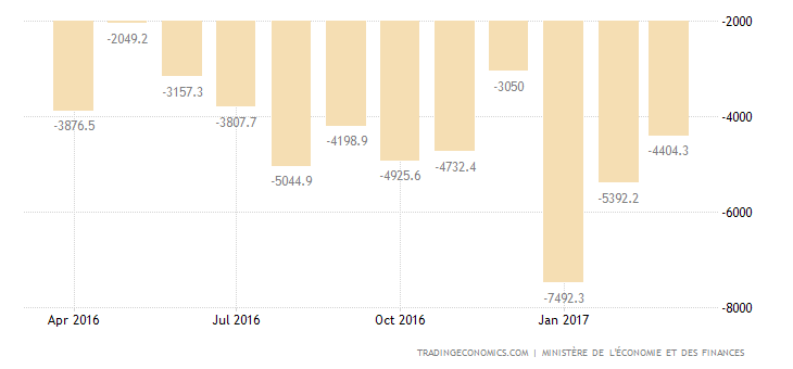 France Trade Gap Narrows In February
