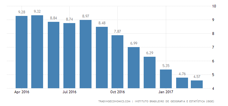 Brazil Inflation Rate Lowest Since August 2010
